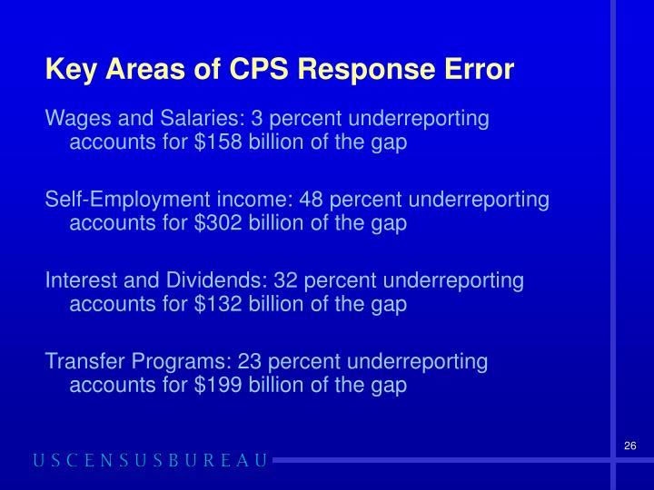 Key Areas of CPS Response Error