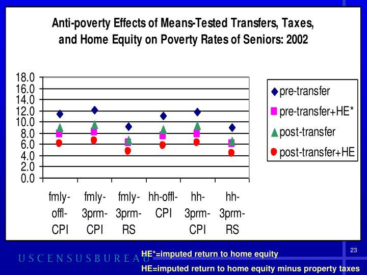 HE*=imputed return to home equity
