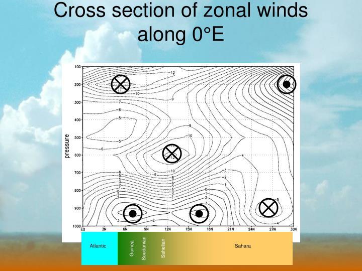 Cross section of zonal winds along 0 e
