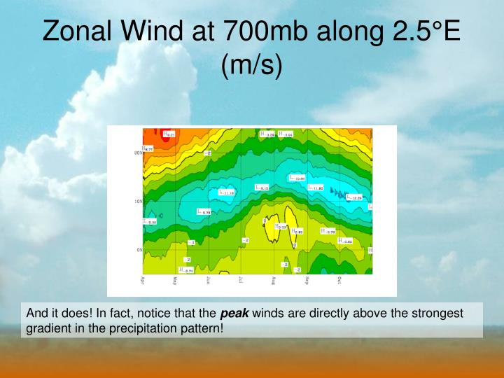 Zonal Wind at 700mb along 2.5°E (m/s)