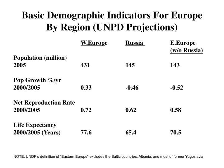 Basic Demographic Indicators For Europe