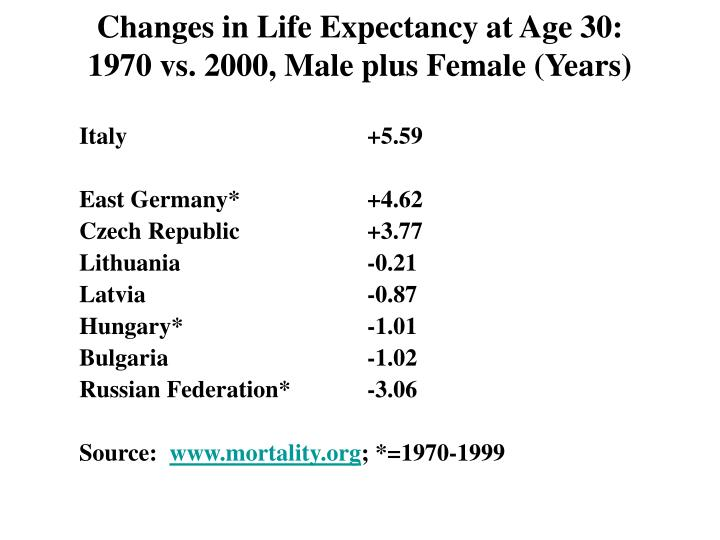Changes in Life Expectancy at Age 30: