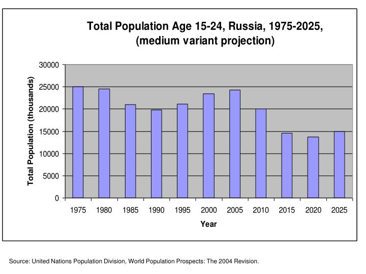 Source: United Nations Population Division, World Population Prospects: The 2004 Revision.