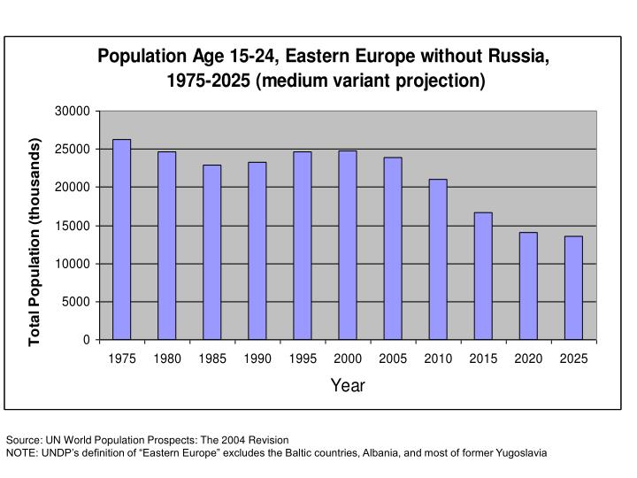 Source: UN World Population Prospects: The 2004 Revision