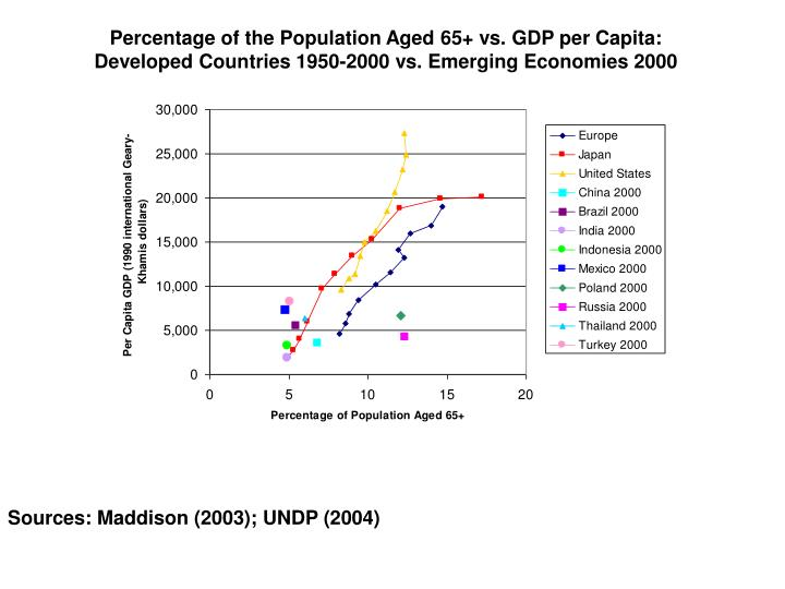Percentage of the Population Aged 65+ vs. GDP per Capita: