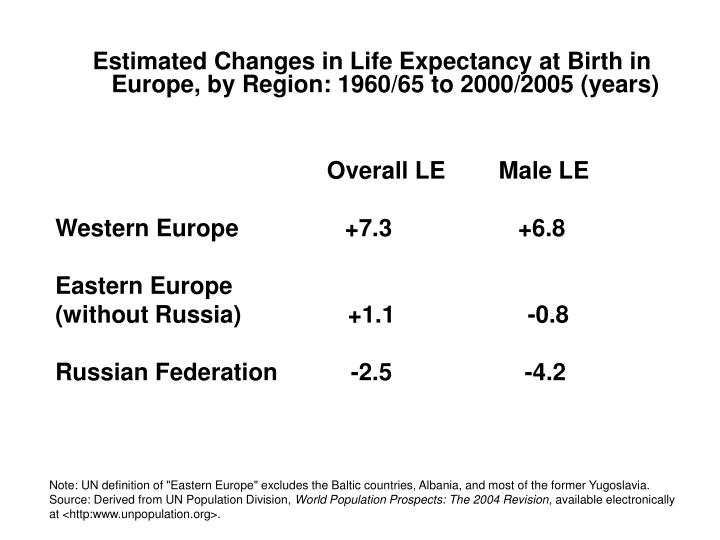 Estimated Changes in Life Expectancy at Birth in Europe, by Region: 1960/65 to 2000/2005 (years)