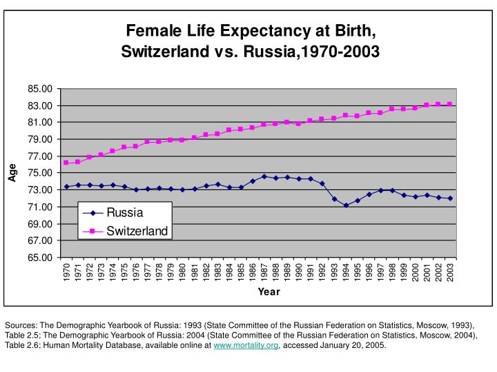 Sources: The Demographic Yearbook of Russia: 1993 (State Committee of the Russian Federation on Statistics, Moscow, 1993),