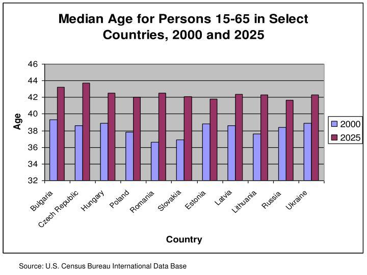Source: U.S. Census Bureau International Data Base