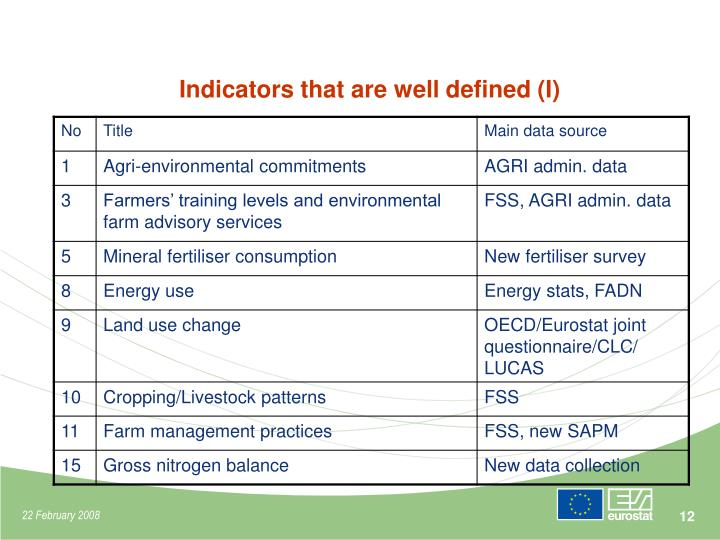 Indicators that are well defined (I)