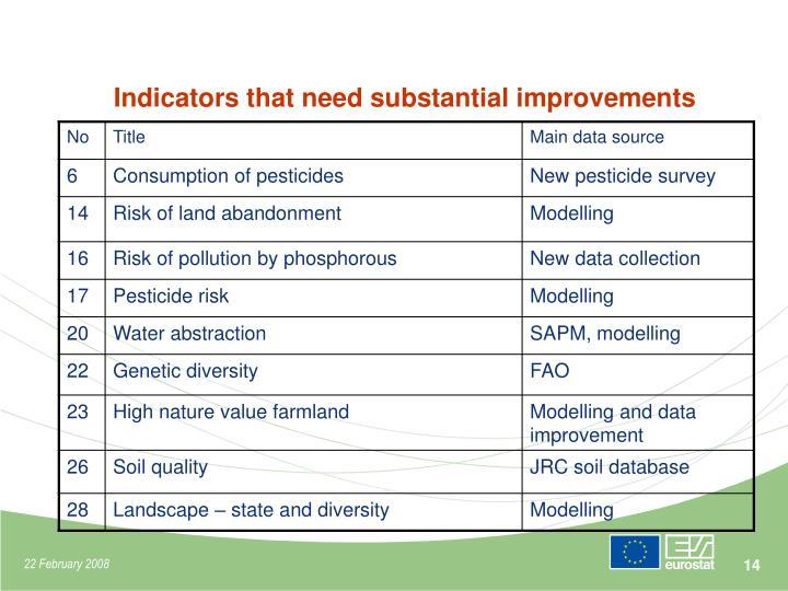Indicators that need substantial improvements