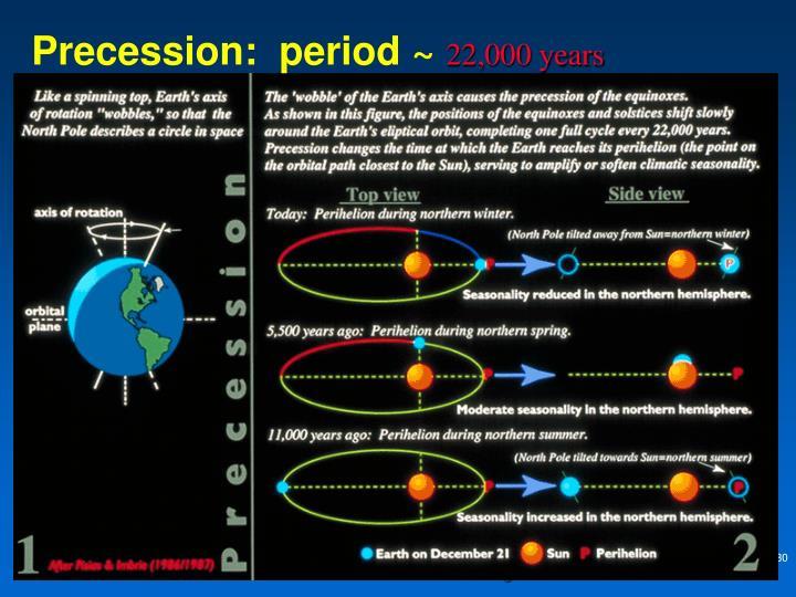 Precession:  period ~