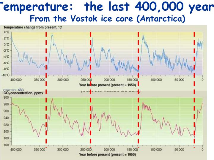 Temperature:  the last 400,000 years