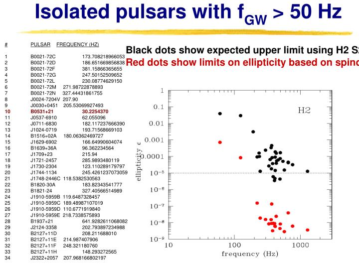 Isolated pulsars with f