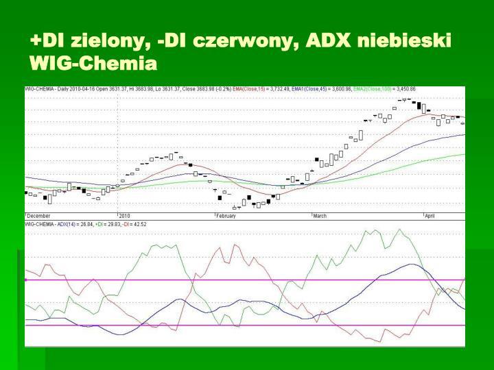 +DI zielony, -DI czerwony, ADX niebieski