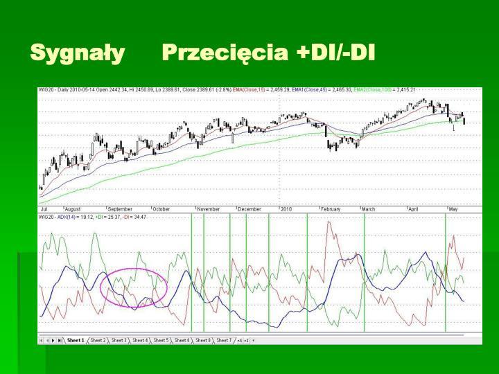 Sygnały     Przecięcia +DI/-DI