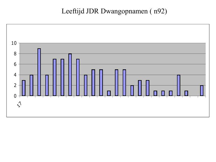 Leeftijd JDR Dwangopnamen ( n92)