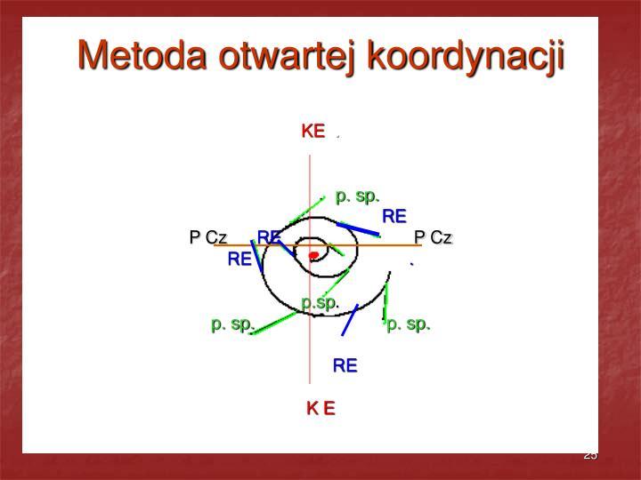 Metoda otwartej koordynacji