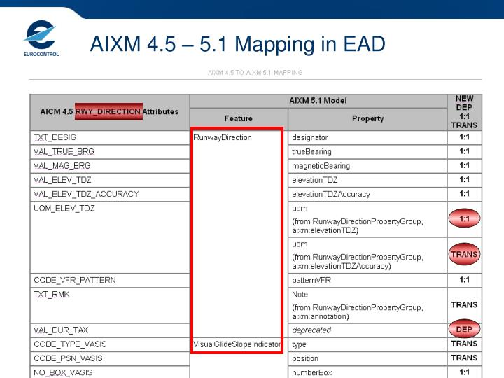 AIXM 4.5 – 5.1 Mapping in EAD