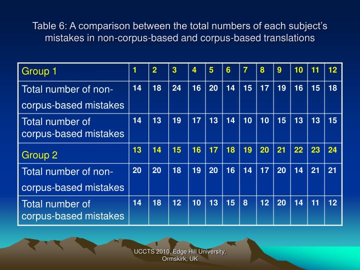 Table 6: A comparison between the total numbers of each subject's mistakes in non-corpus-based and corpus-based translations