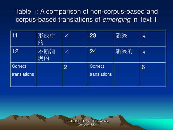 Table 1: A comparison of non-corpus-based and corpus-based translations of