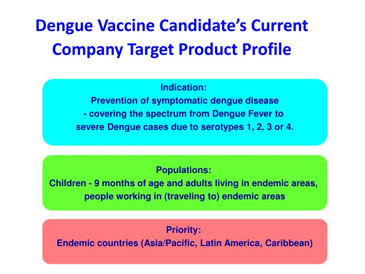 Dengue Vaccine Candidate's Current Company Target Product Profile