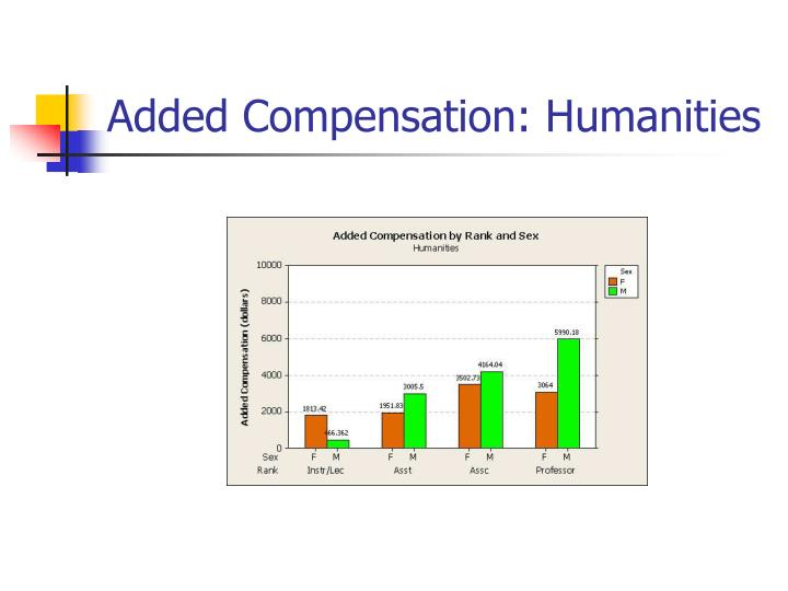 Added Compensation: Humanities