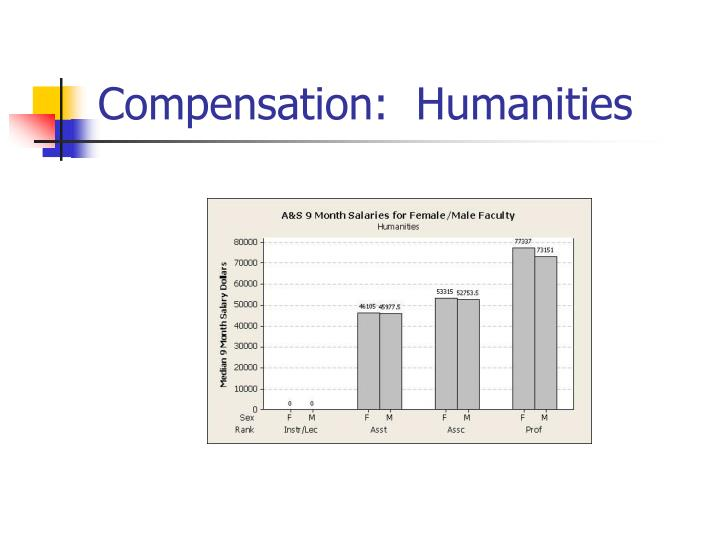 Compensation:  Humanities