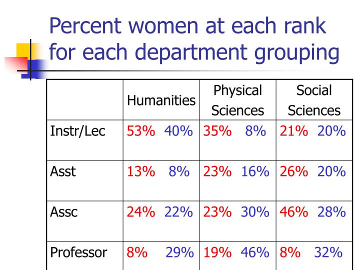 Percent women at each rank for each department grouping