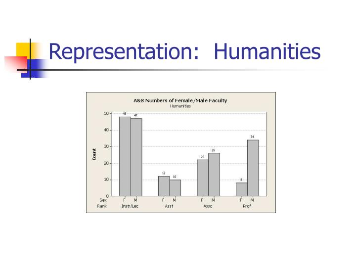 Representation:  Humanities