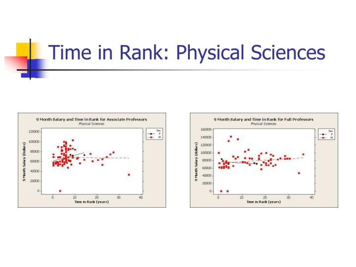 Time in Rank: Physical Sciences