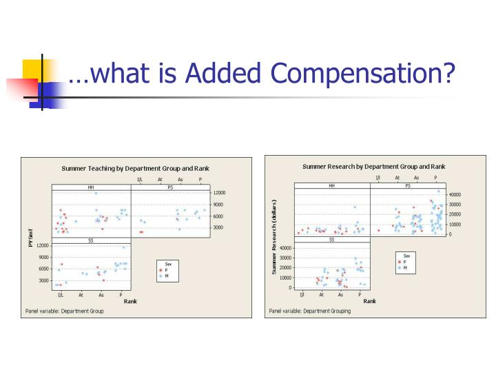 …what is Added Compensation?