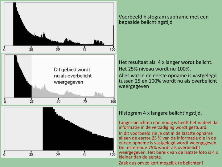 Voorbeeld histogram subframe met een bepaalde belichtingstijd