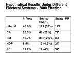 hypothetical results under different electoral systems 2000 election