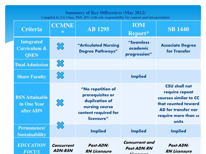 Summary of Key Differences (May 2012)