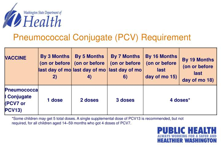 Pneumococcal Conjugate (PCV) Requirement