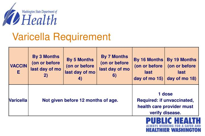 Varicella Requirement