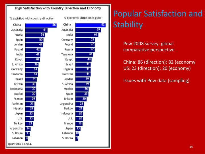 Popular Satisfaction and Stability
