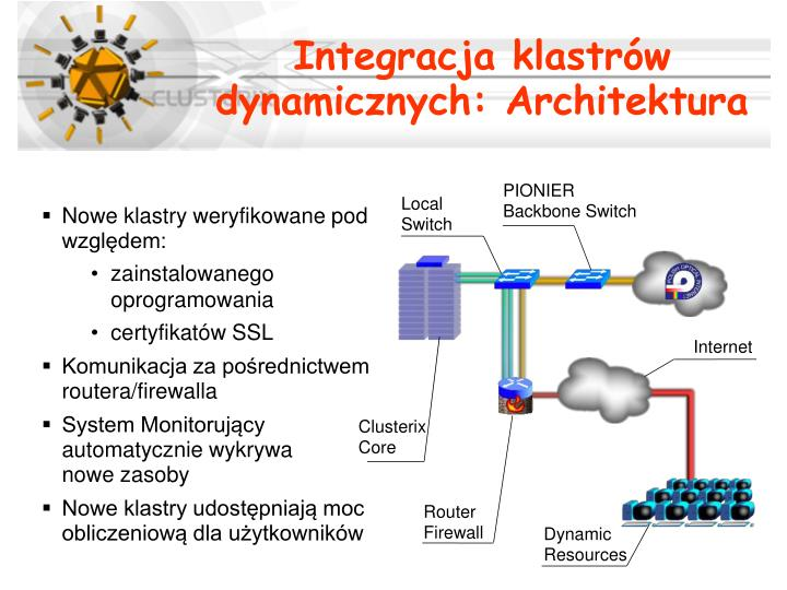 Integracja klastrów dynamicznych: Architektura