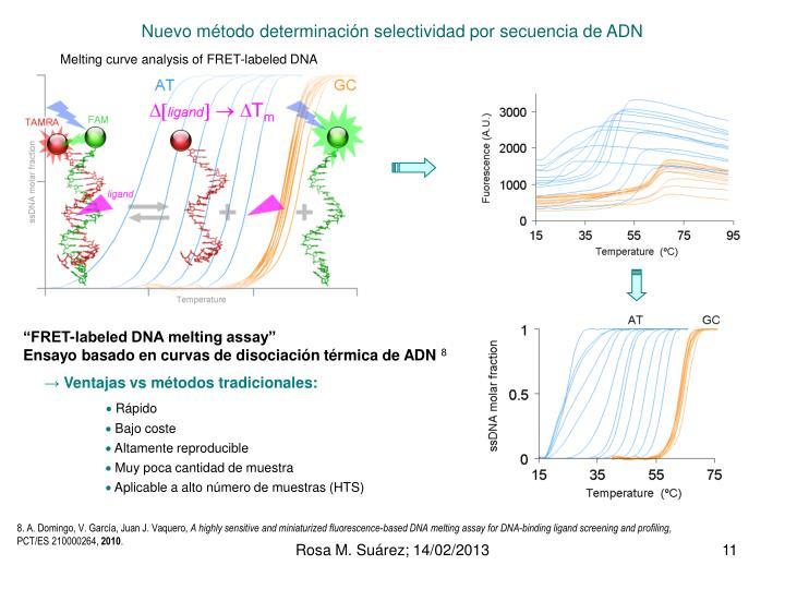 Nuevo método determinación selectividad por secuencia de ADN