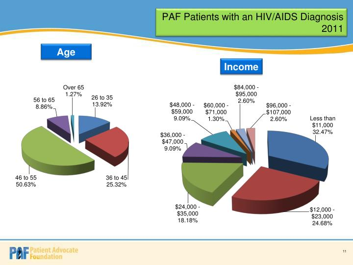 PAF Patients with an HIV/AIDS Diagnosis 2011