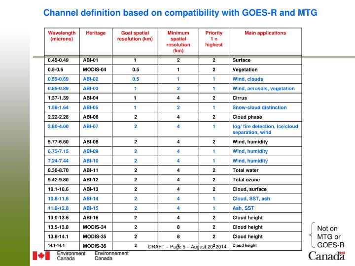 Channel definition based on compatibility with GOES-R and MTG