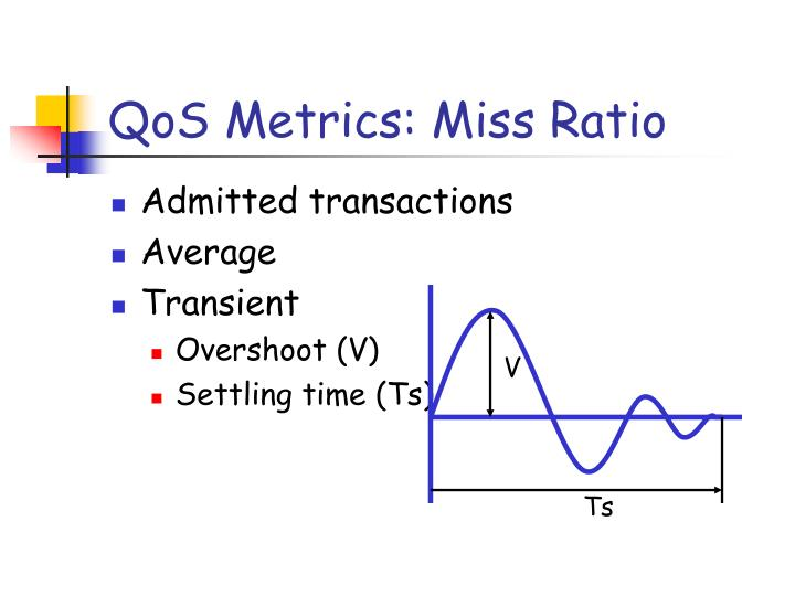 QoS Metrics: Miss Ratio