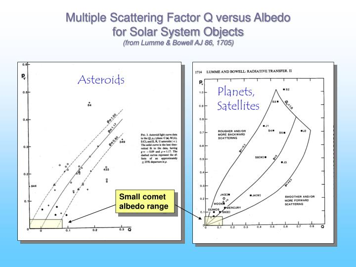 Multiple Scattering Factor Q versus Albedo