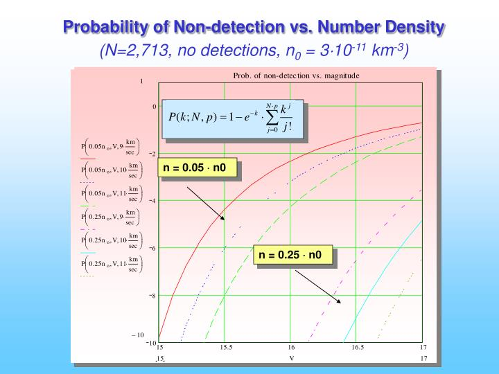 Probability of Non-detection vs. Number Density
