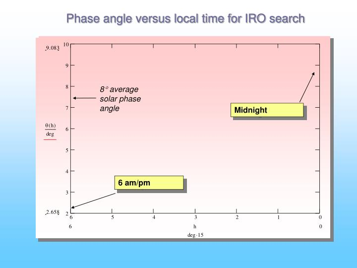 Phase angle versus local time for IRO search