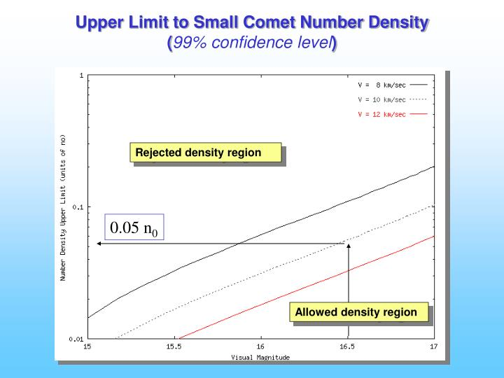 Upper Limit to Small Comet Number Density