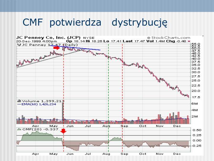 CMF  potwierdza   dystrybucję