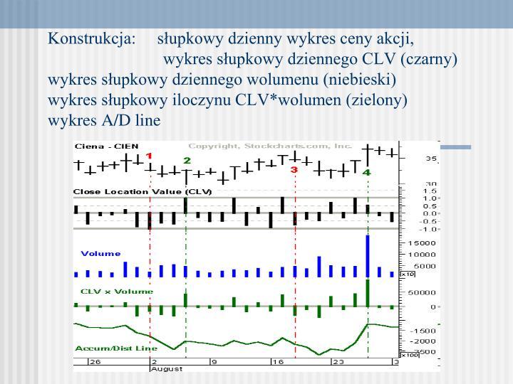 Konstrukcja:     słupkowy dzienny wykres ceny akcji,