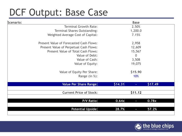 DCF Output: Base Case