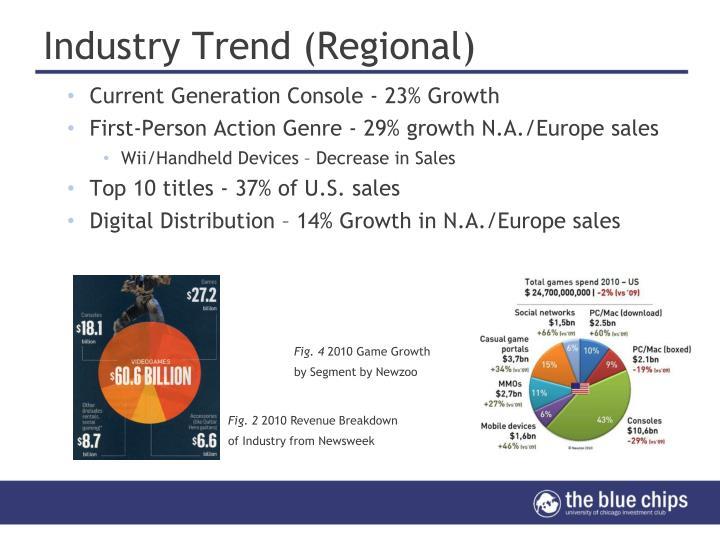 Industry Trend (Regional)